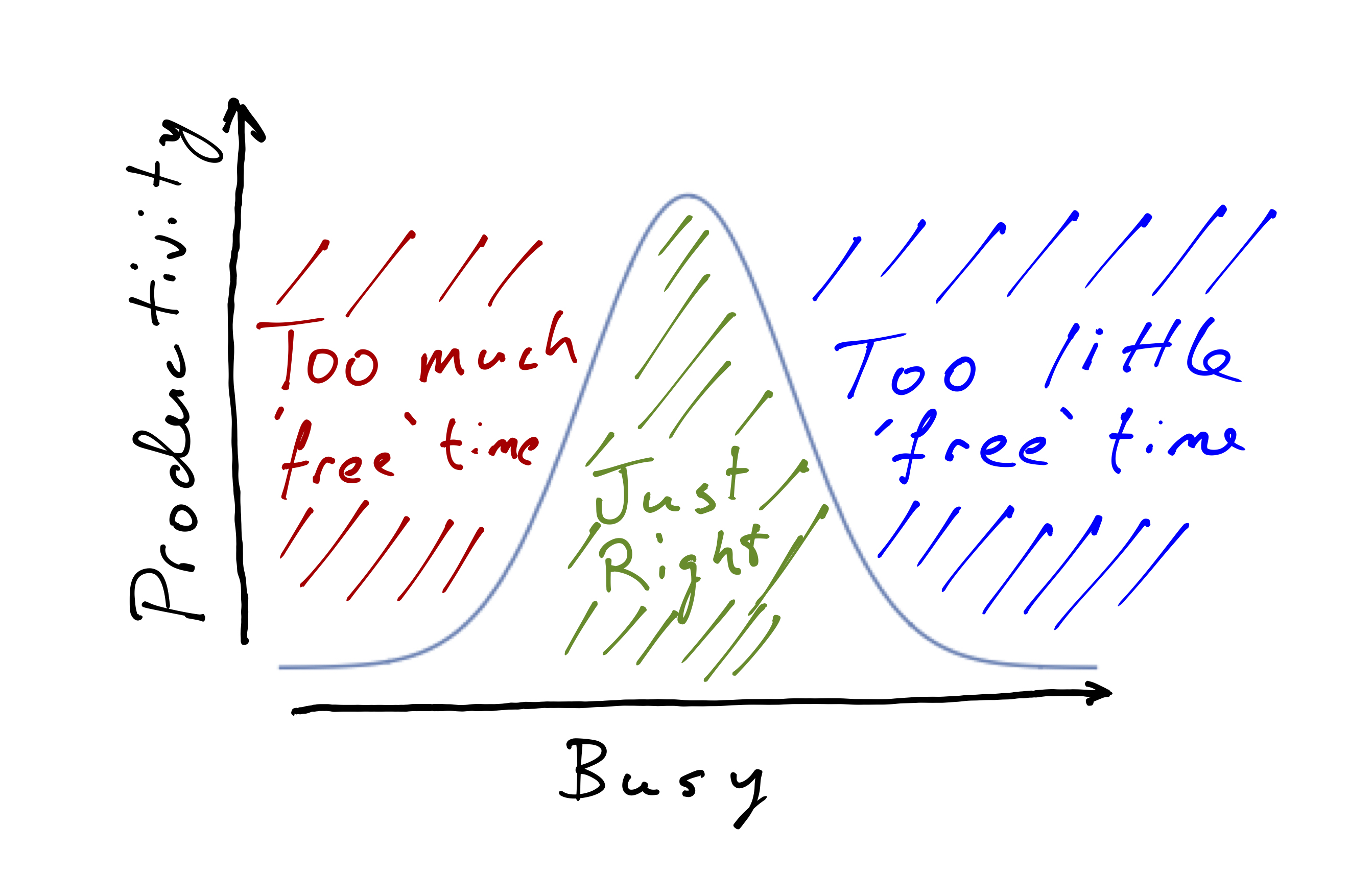 The relationship between productivity and things to do.